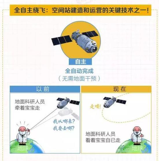 """刚刚发射的""""天舟一号"""" 对中国意味着什么?"""